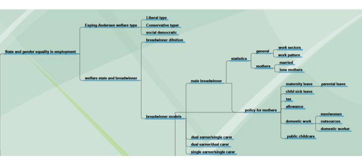 mind-map-draft